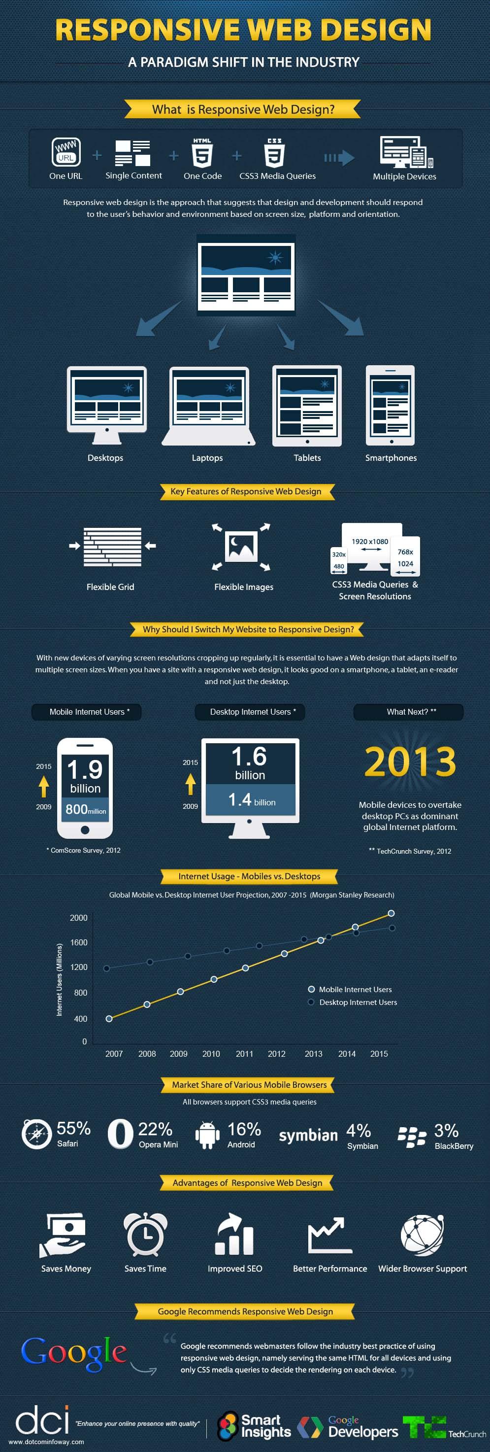 infografía del diseño wb responsive